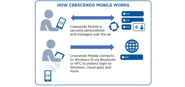 HID Global Unites High Security Authentication And Convenience With Its Crescendo Mobile Smart Card.