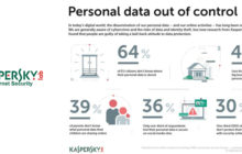 People Have Lost Control Of Their Personal Data, Warns Kaspersky Lab.
