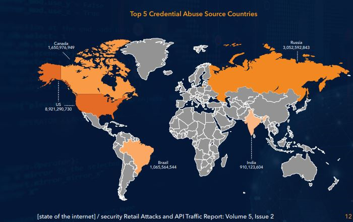 Akamai State Of The Internet Security Report: Retailers Most Common Credential Stuffing Attack Victim; Points To Dramatic Rise In API Traffic As Key Trend.