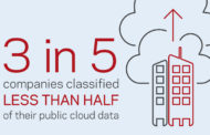 Nearly Half Of All Data Is 'Dark', Creating Major Security Blind Spot For Most UK Companies.