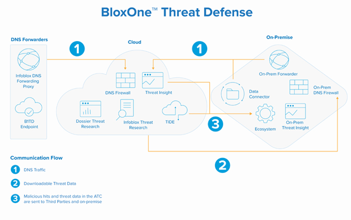 Infoblox Unveils Simplified Security Platform To Detect And Stop Threats In Today's Borderless Networks.