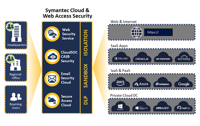 Symantec Introduces The Industry's Most Comprehensive Cloud Access Security Solution.